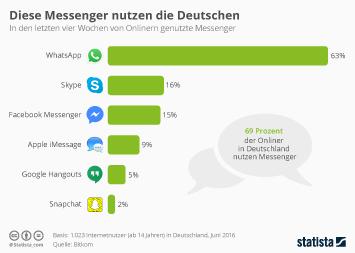 Deutsche Telekom Infografik - Diese Messenger nutzen die Deutschen