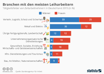 Infografik: Branchen mit den meisten Leiharbeitern | Statista