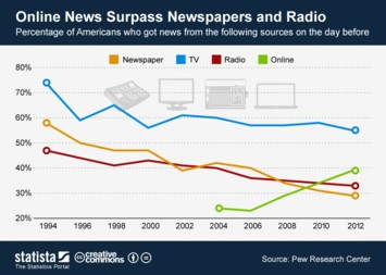 Infographic: Online News Surpass Newspapers and Radio | Statista