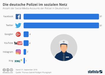 Infografik: Die deutsche Polizei im sozialen Netz | Statista