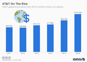 Infographic: AT&T On The Rise | Statista