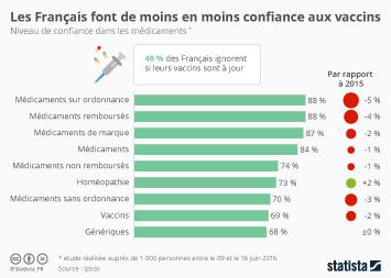 Infographie - Les Français font de moins en moins confiance aux vaccins
