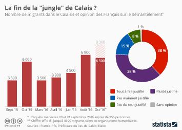 """Infographie - La fin de la """"jungle"""" de Calais ?"""
