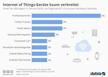 Infografik - Verbreitung von IoT Geräten in Deutschland