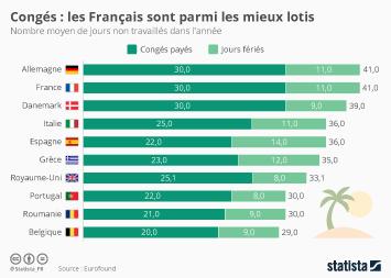 Infographie - Congés : les Français parmi les mieux lotis