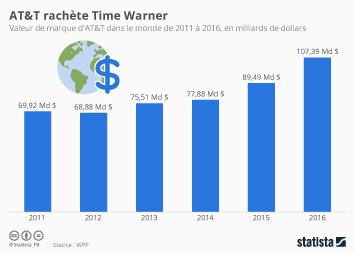 Infographie: AT&T rachète Time Warner   Statista