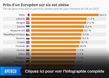 Infographie - Près d'un Européen sur six est obèse