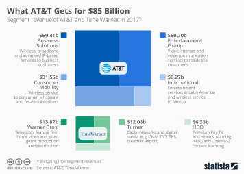Infographic: What AT&T Gets for $85 Billion | Statista