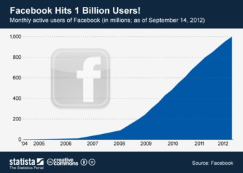 Infographic: Facebook Hits 1 Billion Users! | Statista