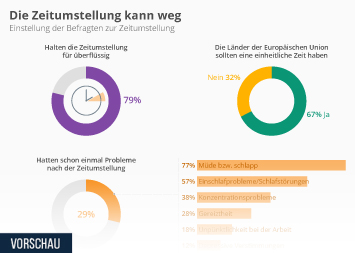 Infografik: Die Zeitumstellung kann weg | Statista
