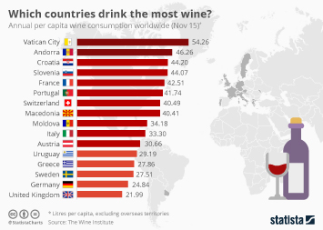Infographic - Which countries drink the most wine