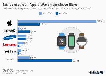 Infographie: Les ventes de l'Apple Watch en chute libre | Statista