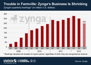 Infographic - Trouble in Farmville: Zynga's Business Is Shrinking