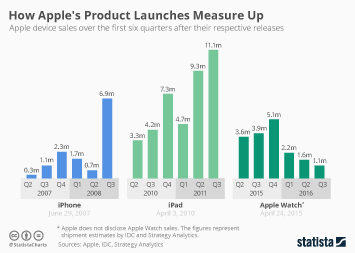 Infographic: How Apple's Product Launches Measure Up | Statista