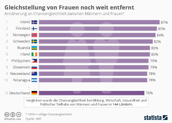 Infografik: Gleichstellung von Frauen noch weit entfernt | Statista