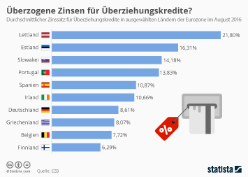 Infografik - Durchschnittliche Dispozinsen in Laendern der Eurozone
