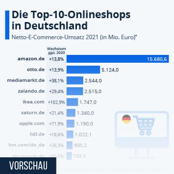 Infografik - Top 10 Online-Shops in Deutschland nach Umsatz