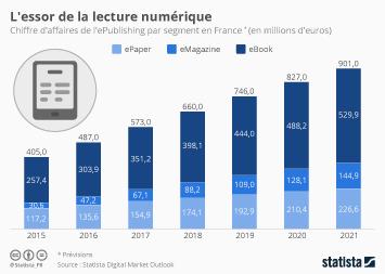 Infographie: L'essor de la lecture numérique | Statista