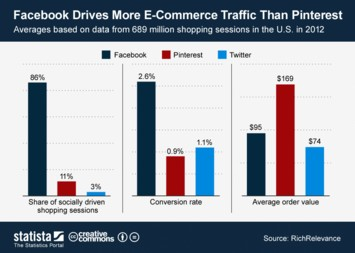 Infographic: Facebook Drives More E-Commerce Traffic Than Pinterest | Statista