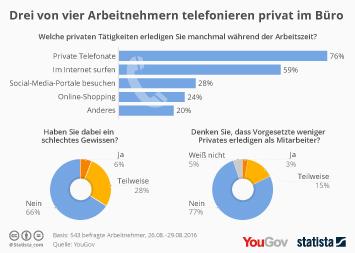 Infografik: Drei von vier Arbeitnehmern telefonieren privat im Büro | Statista
