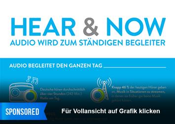 Infografik - Audio Nutzung in Deutschland