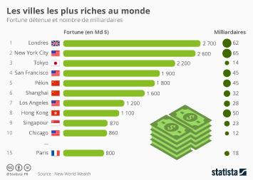 Infographie - Les villes les plus riches au monde