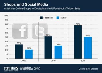 Infografik: Shops und Social Media | Statista