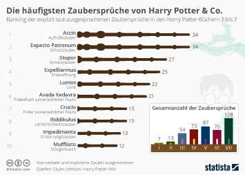 Infografik - Zaubersprüche Harry Potter