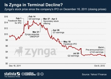 Link to Is Zynga in Terminal Decline? Infographic