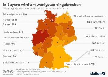 Infografik - Wohnungseinbruchdiebstähle in Deutschland