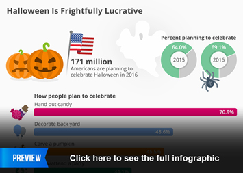 Infographic - Halloween Is Frightfully Lucrative