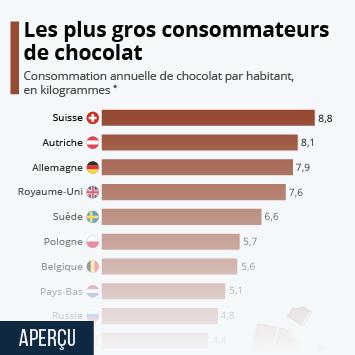 Infographie: Les plus gros consommateurs de chocolat | Statista