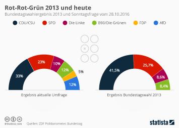 Die Linke Infografik - Rot-Rot-Grün 2013 und heute