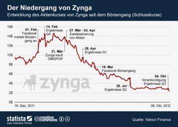 Infografik: Der Niedergang von Zynga | Statista