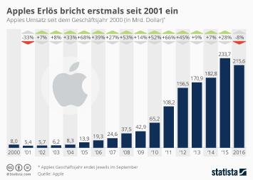 Infografik: Apples Umsatz bricht erstmals seit 2001 ein | Statista