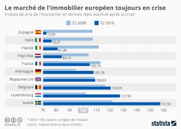 Infographie - Le marché de l'immobilier européen toujours en crise