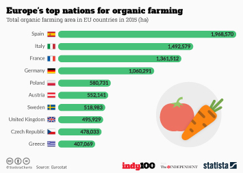 Infographic: Europe's top nations for organic farming    Statista