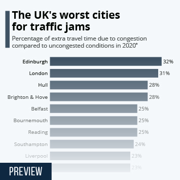 The UK's worst cities for traffic jams