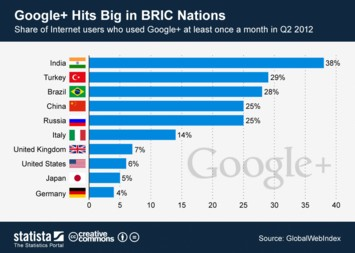 Infographic - Google+ Hits Big in BRIC Nations