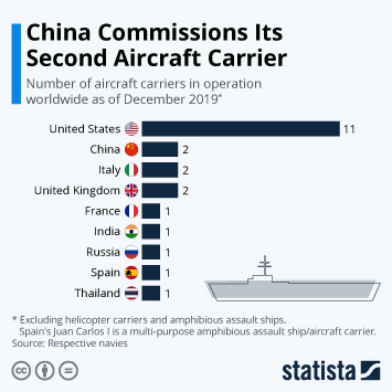 Infographic - The World's Aircraft Carrier Fleets
