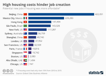 Infographic: High Housing Costs Hinder Job Creation | Statista