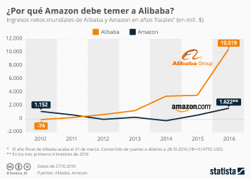 Infografía - Amazon vs. Alibaba