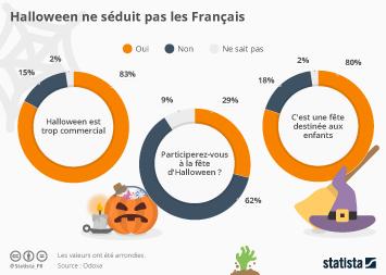 Infographie - Halloween ne séduit pas les Français