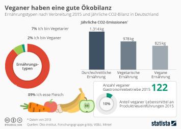 Infografik: Veganer haben eine gute Ökobilanz | Statista