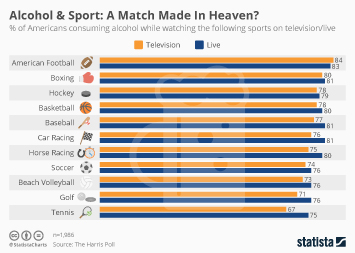 Infographic - Alcohol & Sport: A Match Made In Heaven?