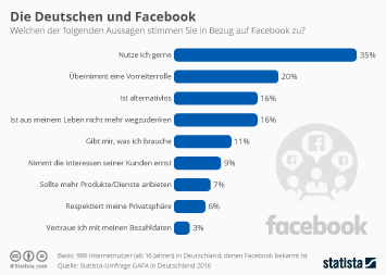 Infografik: Die Deutschen und Facebook  | Statista