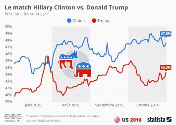 Infographie - Le match Hillary Clinton vs. Donald Trump