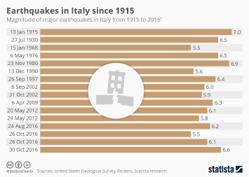 Infographic - Earthquakes in Italy since 1915