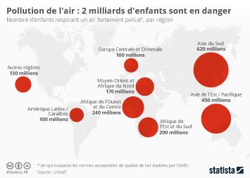 Infographie - Pollution de l'air : 2 milliards d'enfants sont en danger