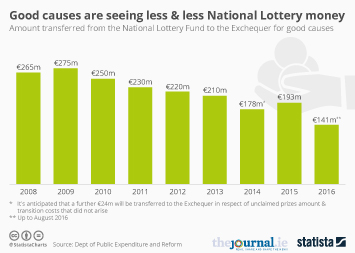 Infographic - Good causes are seeing less & less National Lottery money